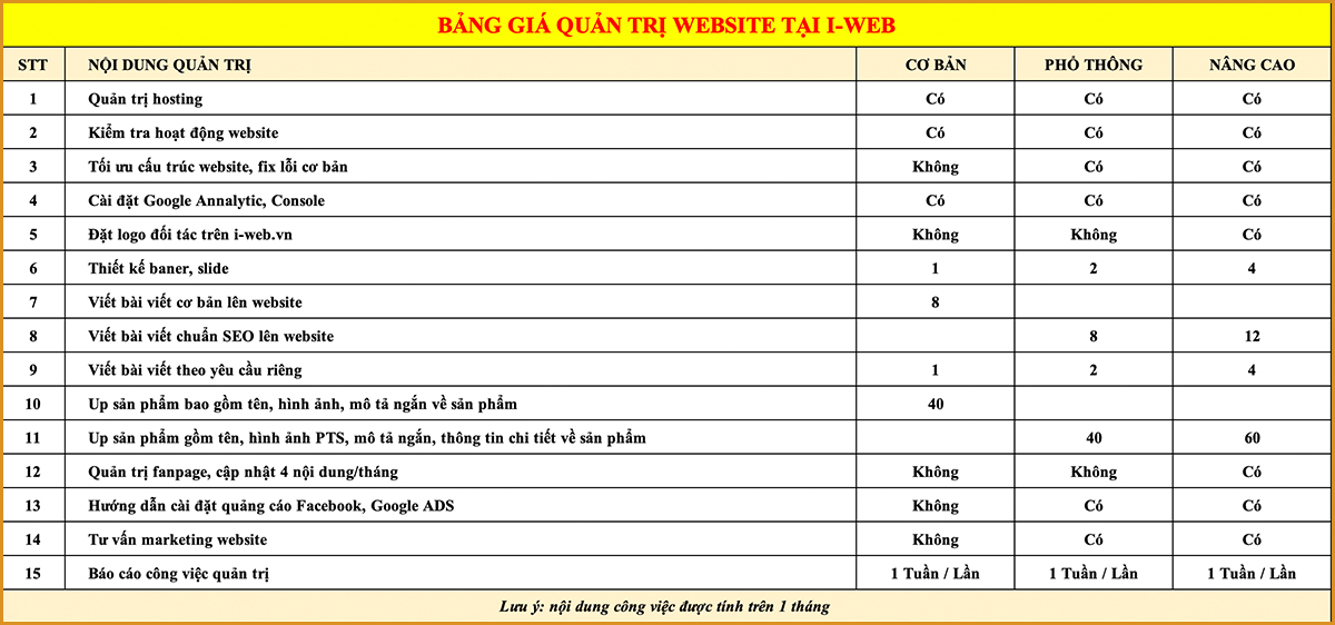 chi phí quản trị web