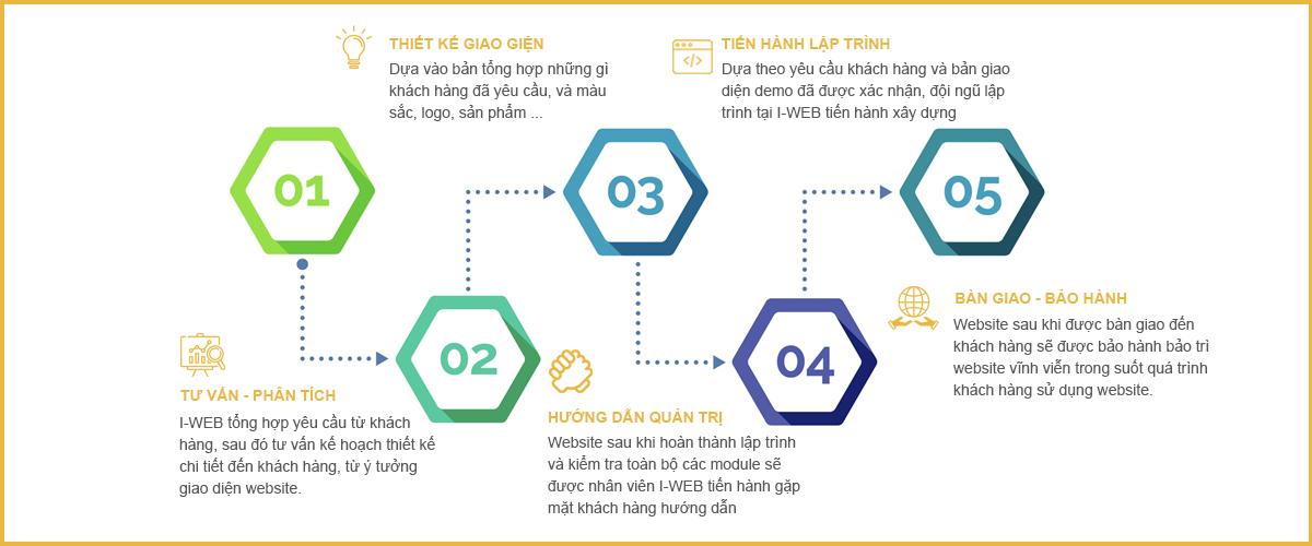 quy trình thiết kế web yến sào